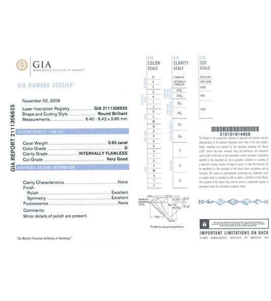 Certificado GIA
